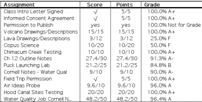 Traditional Grades